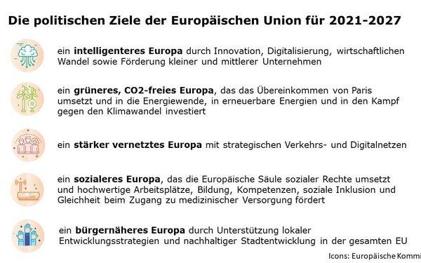 Liste der fünf politischen Ziele für die EU-Kohäsionspolitik 2021-2027