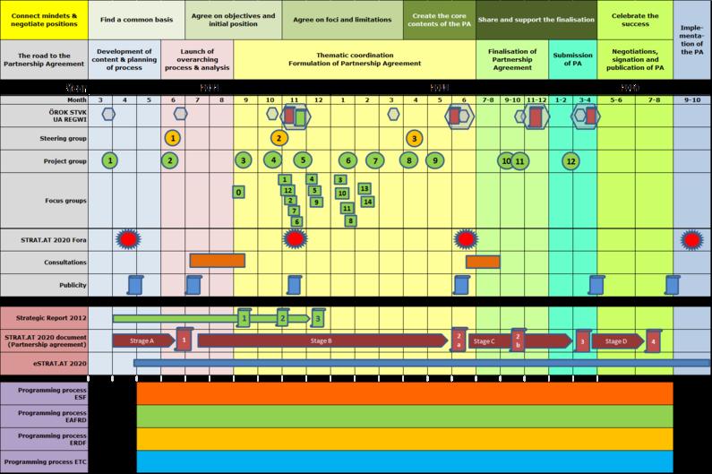 STRAT.AT 2020 Process (as of 28 April 2014)