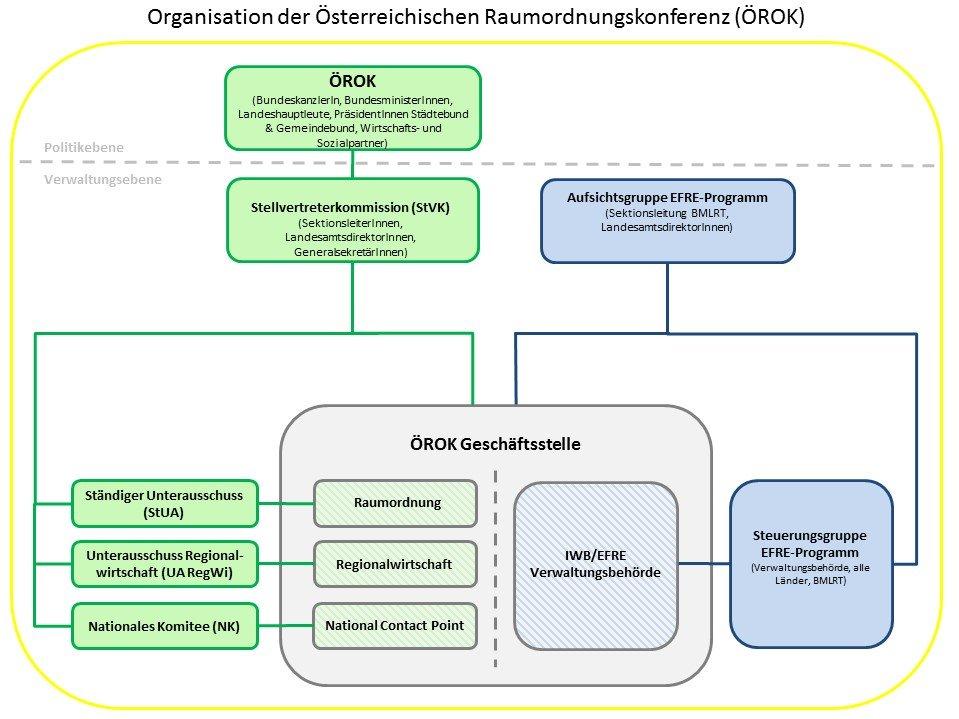 Organigramm der ÖROK, Stand: 01/2020
