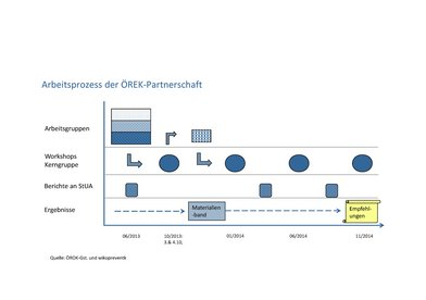 Arbeitsprozess in der ÖREK-Partnerschaft