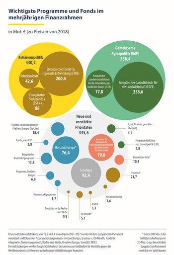 Grafik mit der Auflistung der wichtigsten Fonds und Programme des MFR 2021-2027