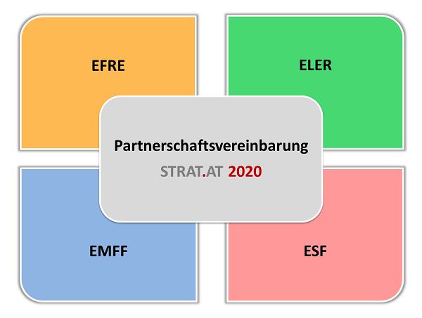 STRAT.AT 2020 & ESIF 2014-2020