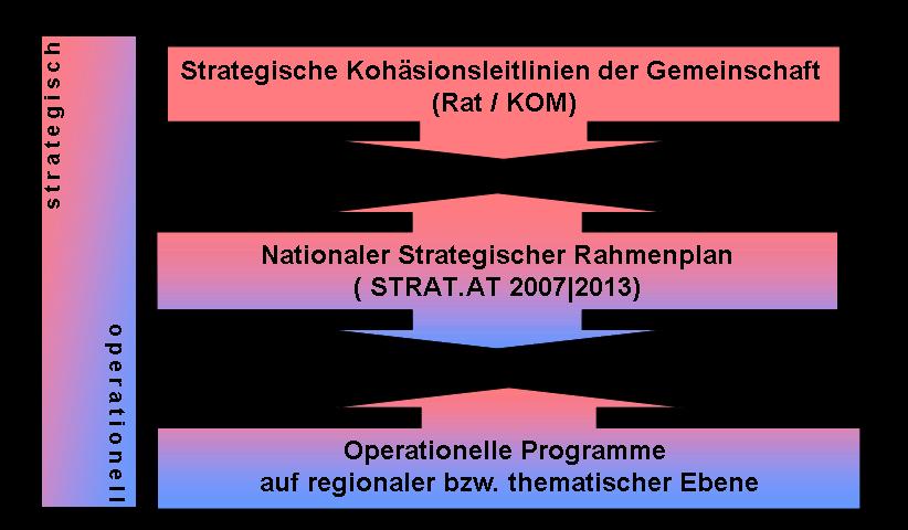"""Abbildung: Das """"Strategische Kohäsionskonzept"""" und die operationelle Umsetzung in Österreich"""